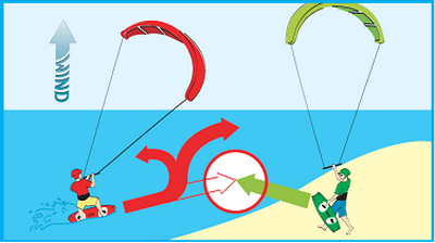 Kitesurf Rights of Way - Give way to riders entering the water