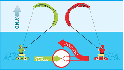 Kitesurf Rights of Way - Give way to riders on starboard tack