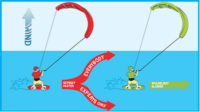 Kitesurf Rights of Way - Give way to slower rider