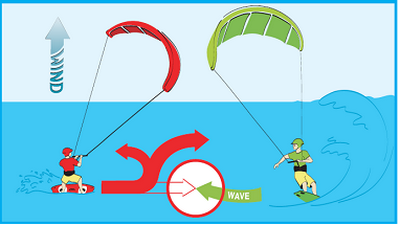 Kitesurf Rights of Way - Give way to riders on wave