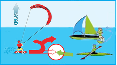 Kitesurf Rights of Way - Give way to all other beach users